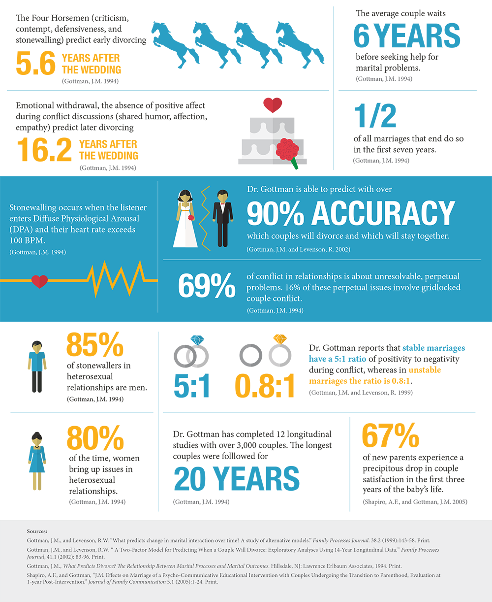 Common-Statistics Gottman.png
